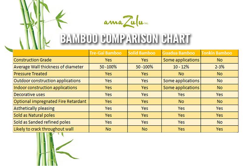Bamboo Poles Comparison