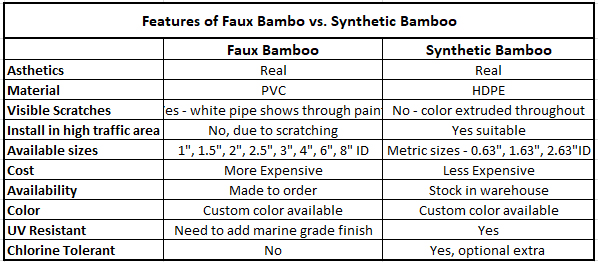 Faux Bamboo vs Synthetic Bamboo